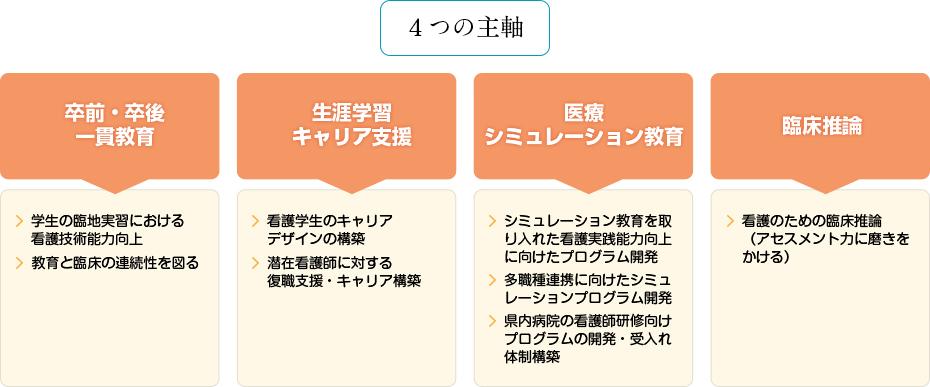4つの主軸